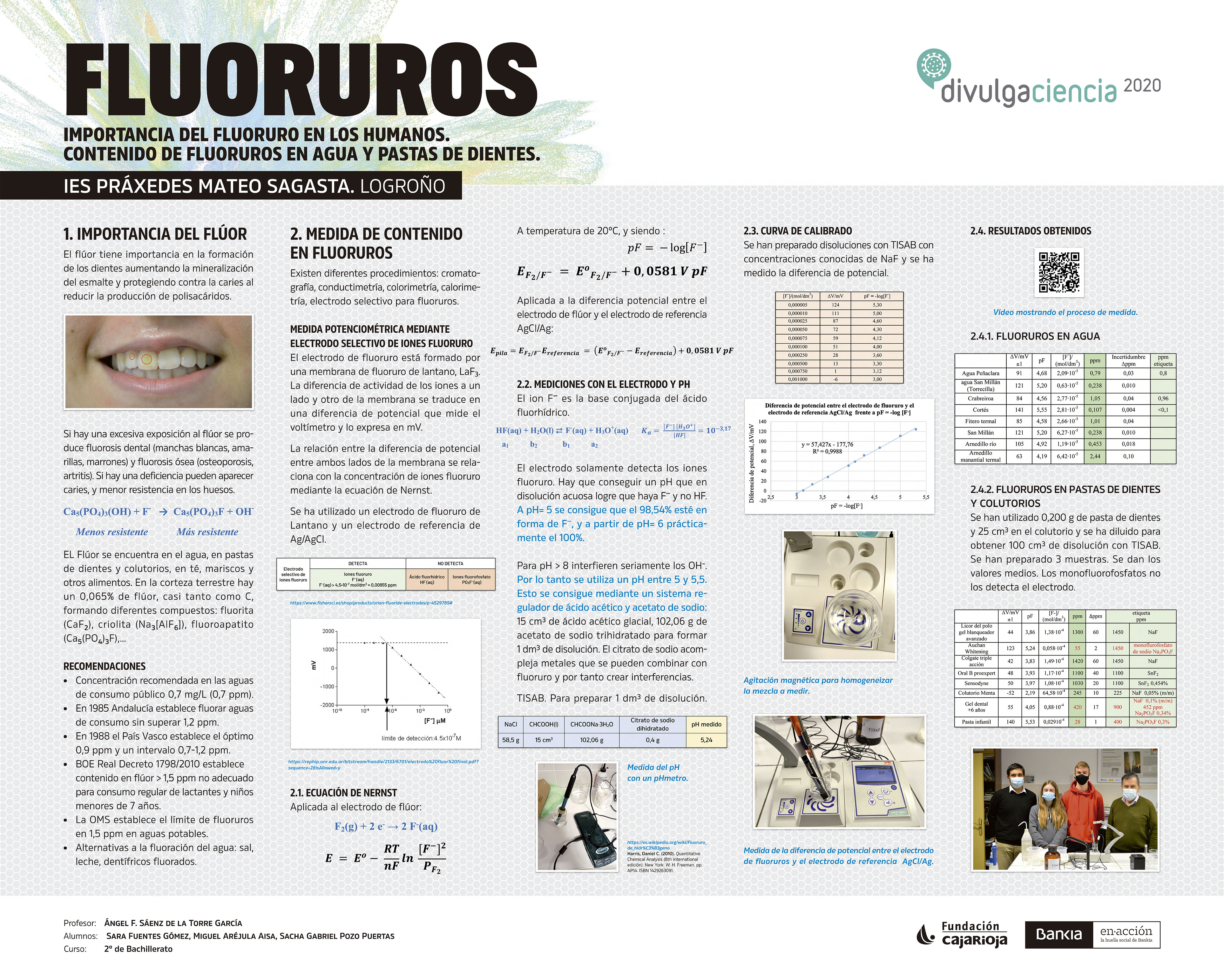 Panel FLUORUROS